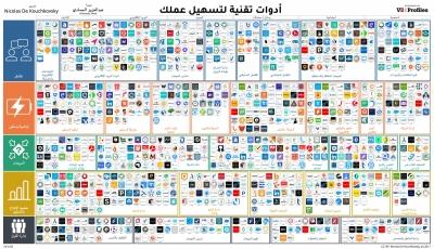 ملف PDF يحتوي على أكثر من 800 خدمة إلكترونية مختلفة لتسهيل العمل