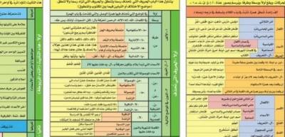 حمل هذا الملف وتعلّم قواعد الكتابة في #اللغة_العربية وصحح اخطاءك