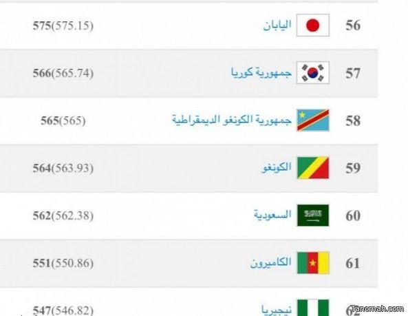الأخضر يتراجع إلى المركز 60 في تصنيف الفيفا