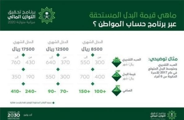"""دعم """"حساب المواطن"""" وأرقام """"الميزانية"""" تزيلان القلق عن الأسرة السعودية"""