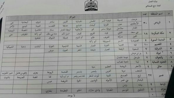 بيان متناقل يكشف عن إلغاء 27 محكمة في #عسير ضمن مشروع الدمج