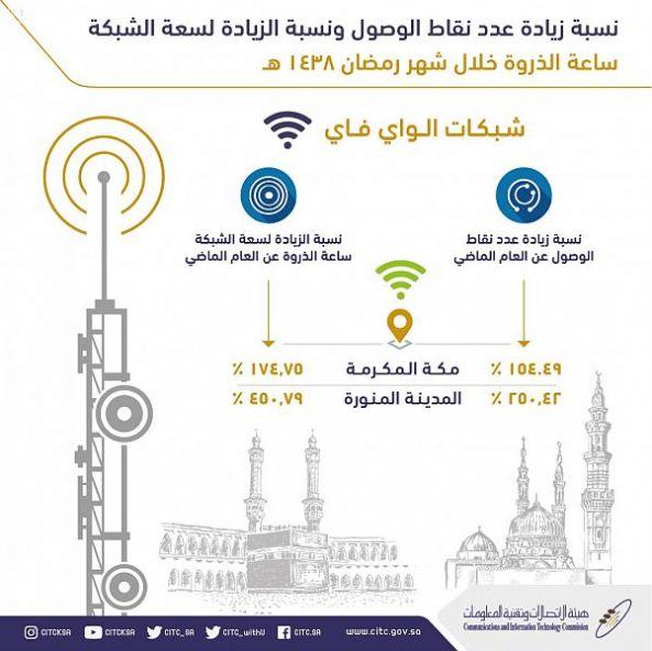 هيئة الاتصالات : زيادة أبراج وسعات شبكة الجيل الرابع في المسجد الحرام والمسجد النبوي في رمضان