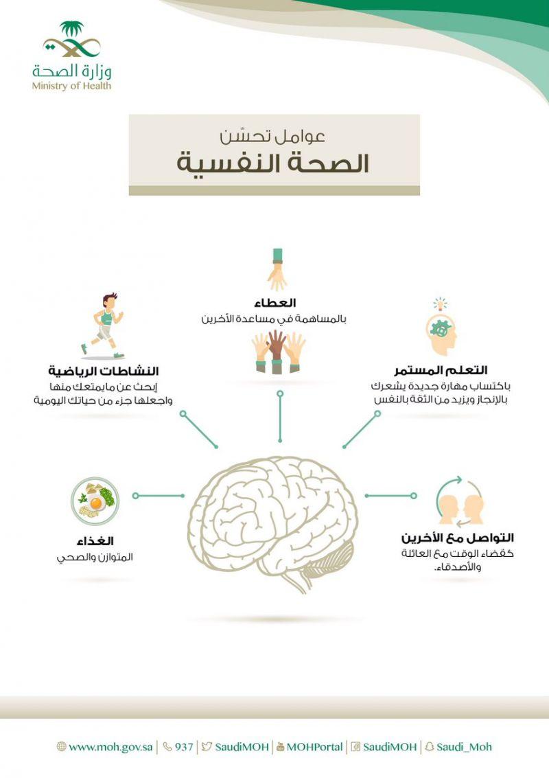 """""""#وزارة_الصحة """": هذه هي العوامل المساعدة في تحسين الصحة النفسية"""