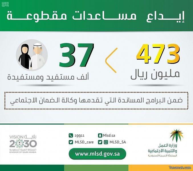 """""""العمل والتنمية الاجتماعية"""": إيداع 473 مليون ريال مساعدات مقطوعة لـ 37 ألف مستفيد ومستفيدة من الضمان الاجتماعي"""