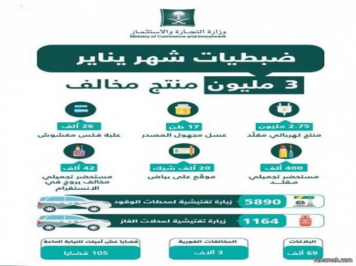 """""""التجارة"""" تضبط 3 ملايين منتج مخالف في مختلف مناطق المملكة"""