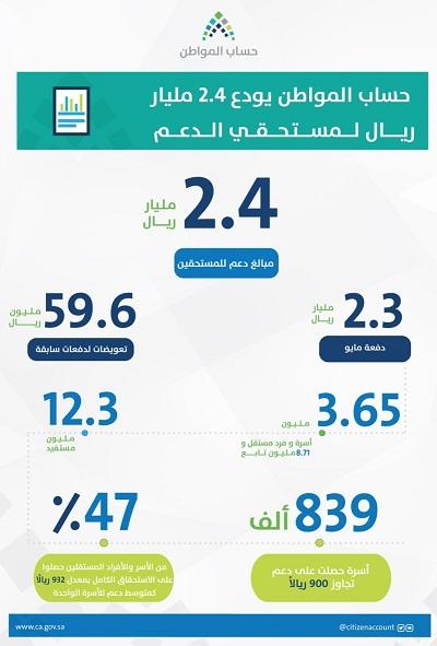«حساب المواطن» يُودع 2.4 مليار دفعةً سادسة لـ12.3 مليون مستحق وتعويضات لدفعات سابقة