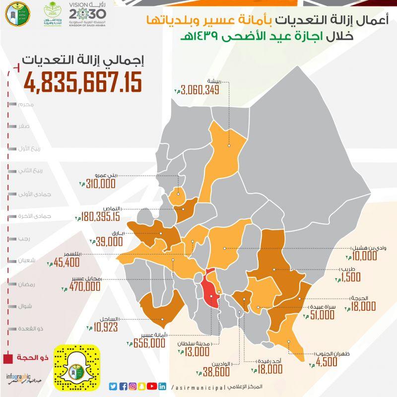 أمانة عسير وبلدياتها تستعيد 4 ملايين من الأراضي الحكومية خلال إجازة عيد الأضحى