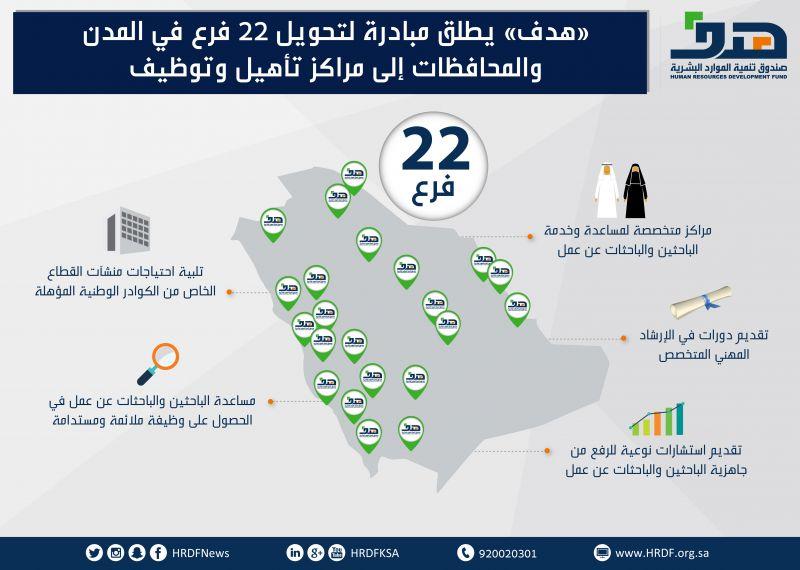 صندوق تنمية الموارد البشرية يطلق مبادرة لتحويل 22 فرع في المدن والمحافظات إلى مراكز تأهيل وتوظيف
