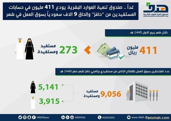 """غدا.. صندوق تنمية الموارد البشرية يودع 411 مليون في حسابات المستفيدين من """"حافز"""" وإلحاق 9 آلاف سعودياً بسوق العمل في شهر"""