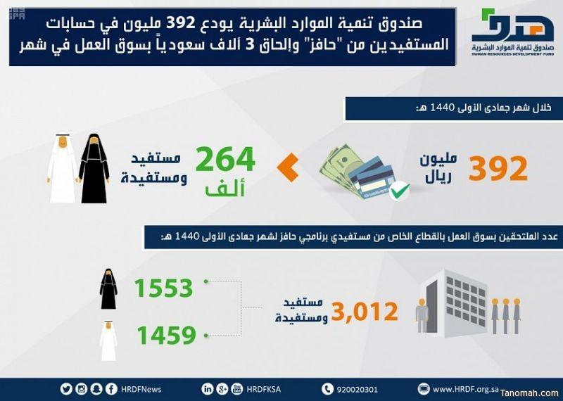 """صندوق تنمية الموارد البشرية يودع 392 مليون في حسابات المستفيدين من """"حافز"""" وإلحاق 3 آلاف سعودياً بسوق العمل في شهر"""
