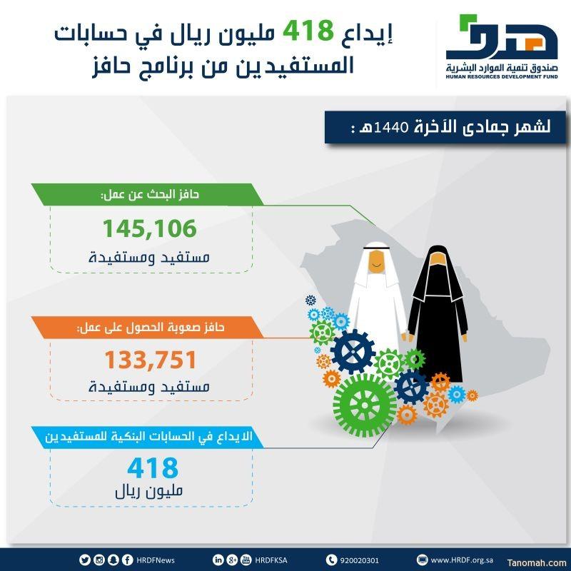 صندوق تنمية الموارد البشرية يودع 418 مليون ريال في حسابات المستفيدين من برنامج حافز