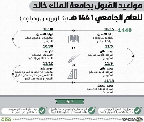 جامعة الملك خالد تستقبل طلبات القبول لمرحلتي البكالوريوس والدبلوم