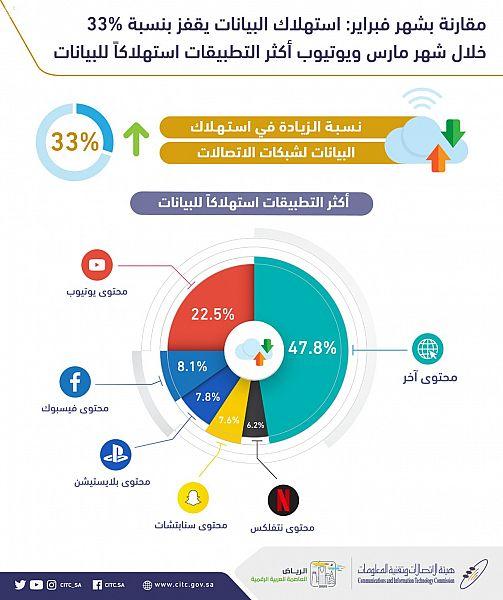 """""""هيئة الاتصالات"""": استهلاك البيانات يقفز بنسبة %33 .. و""""يوتيوب"""" أكثر التطبيقات استهلاكاً للبيانات"""