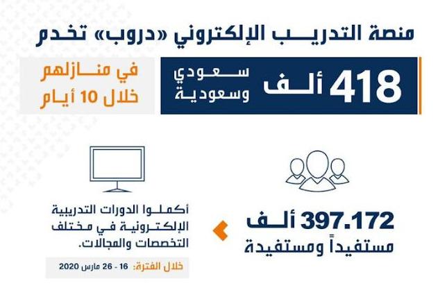 """""""#دروب"""" تخدم 418 ألف سعودي وسعودية في منازلهم خلال 10 أيام"""