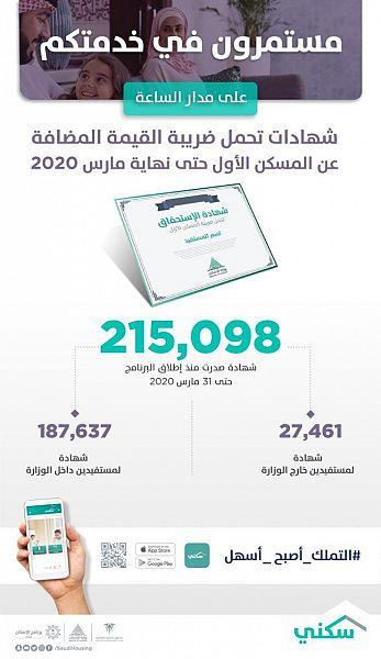 """إصدار أكثر من 215 ألف شهادة تحمل """"ضريبة المسكن الأول"""" حتى مارس 2020"""