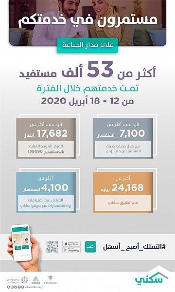 """""""سكني"""" : المنصات الرقمية تتفاعل مع أكثر من 53 ألف مواطن خلال الأسبوع الماضي من إبريل 2020"""