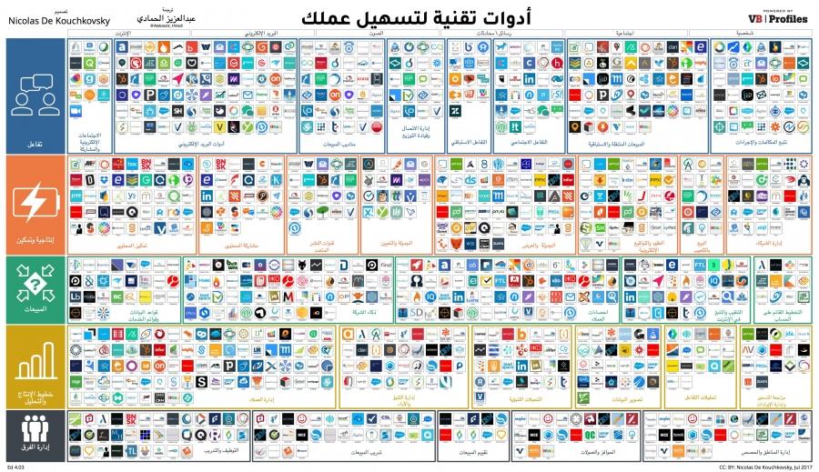 ملف PDF يحتوي على أكثر من 800 خدمة إلكترونية لموظفي القطاع العام والخاص