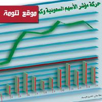 سوق الأسهم يغلق الى مستويات ما قبل شهرين متأثر بأزمة دبي