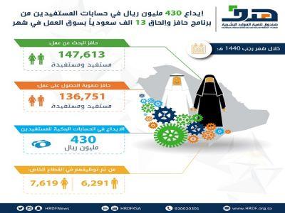 صندوق تنمية الموارد البشرية يودع 430 مليون ريال في حسابات المستفيدين من برنامج حافز.. وإلحاق 13 ألف سعوديا بسوق العمل في شهر