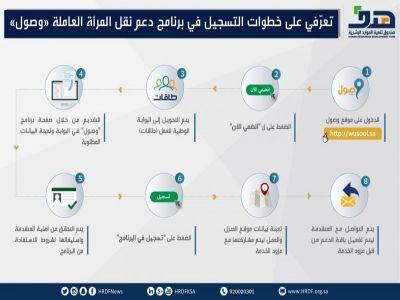 صندوق تنمية الموارد البشرية: 25 ألف موظفة سعودية استفدن من برنامج دعم النقل
